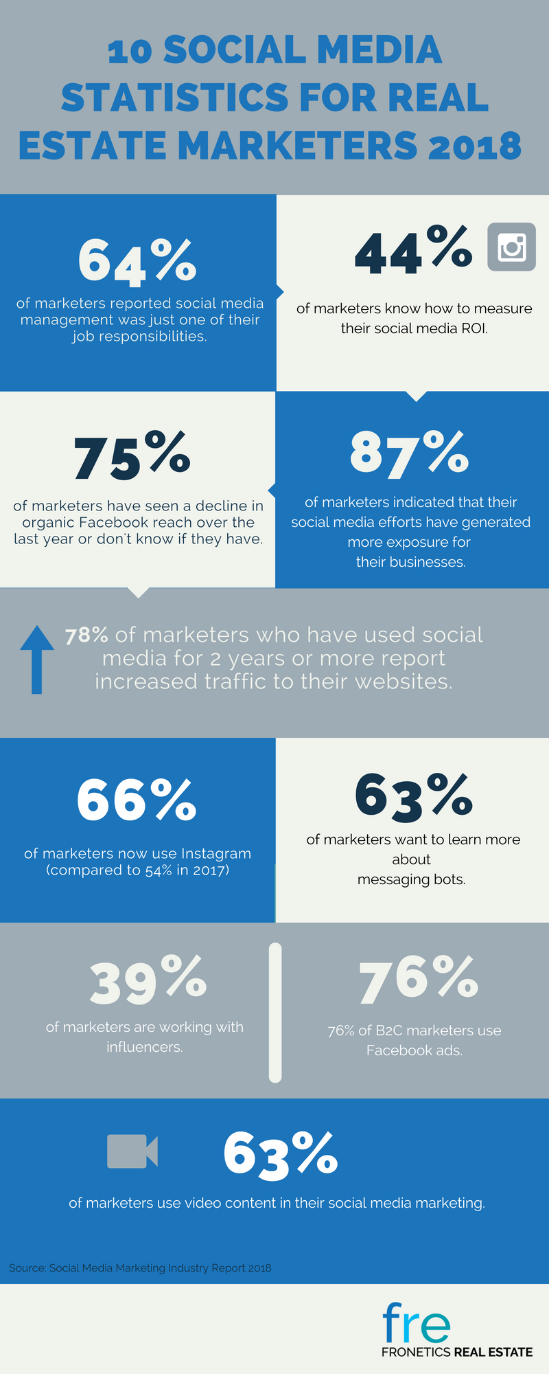 10 Social Media Statistics for Real Estate Marketers 2018