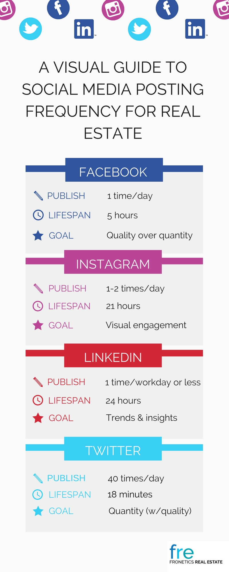 A Visual Guide to Social Media Posting Frequency for Real