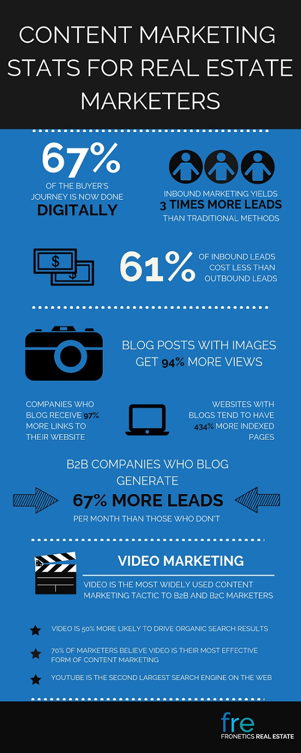 Content Marketing Stats for Real Estate Marketers