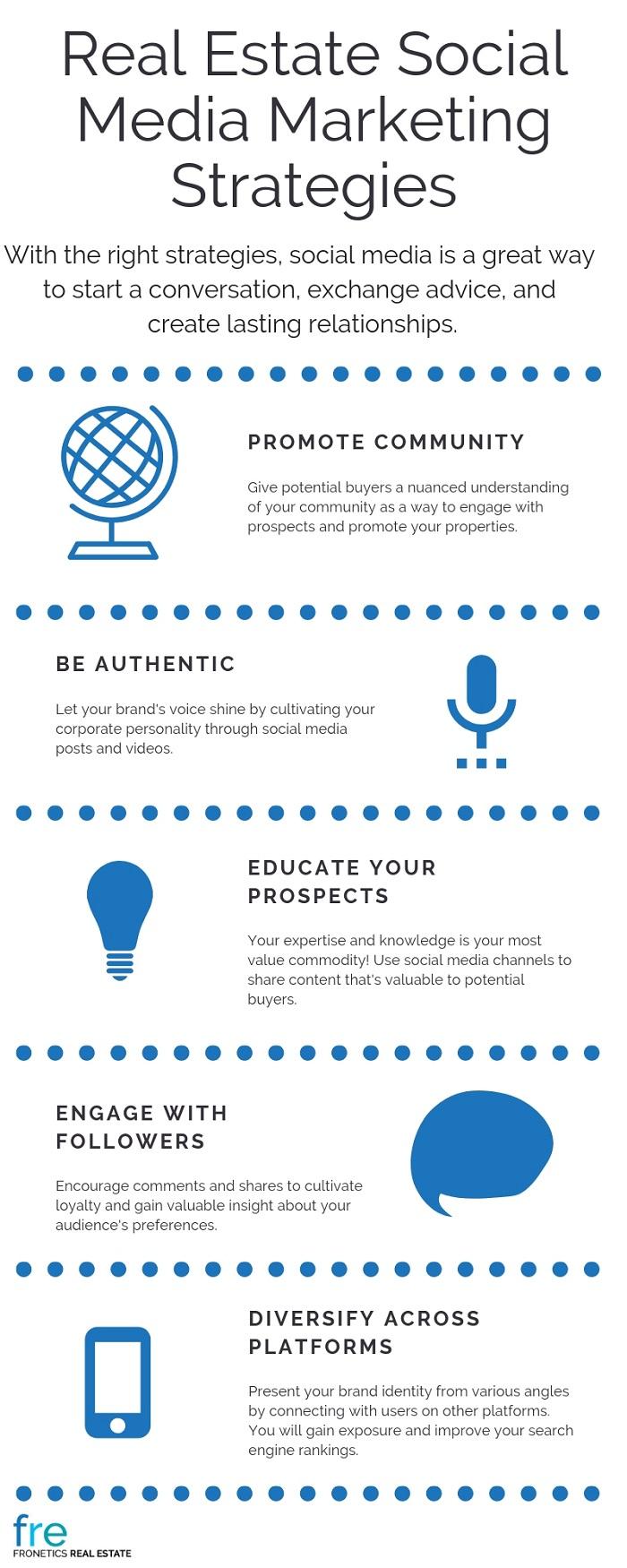 Real Estate Social Media Marketing Strategies
